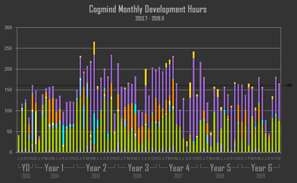 cogmind monthly development hour