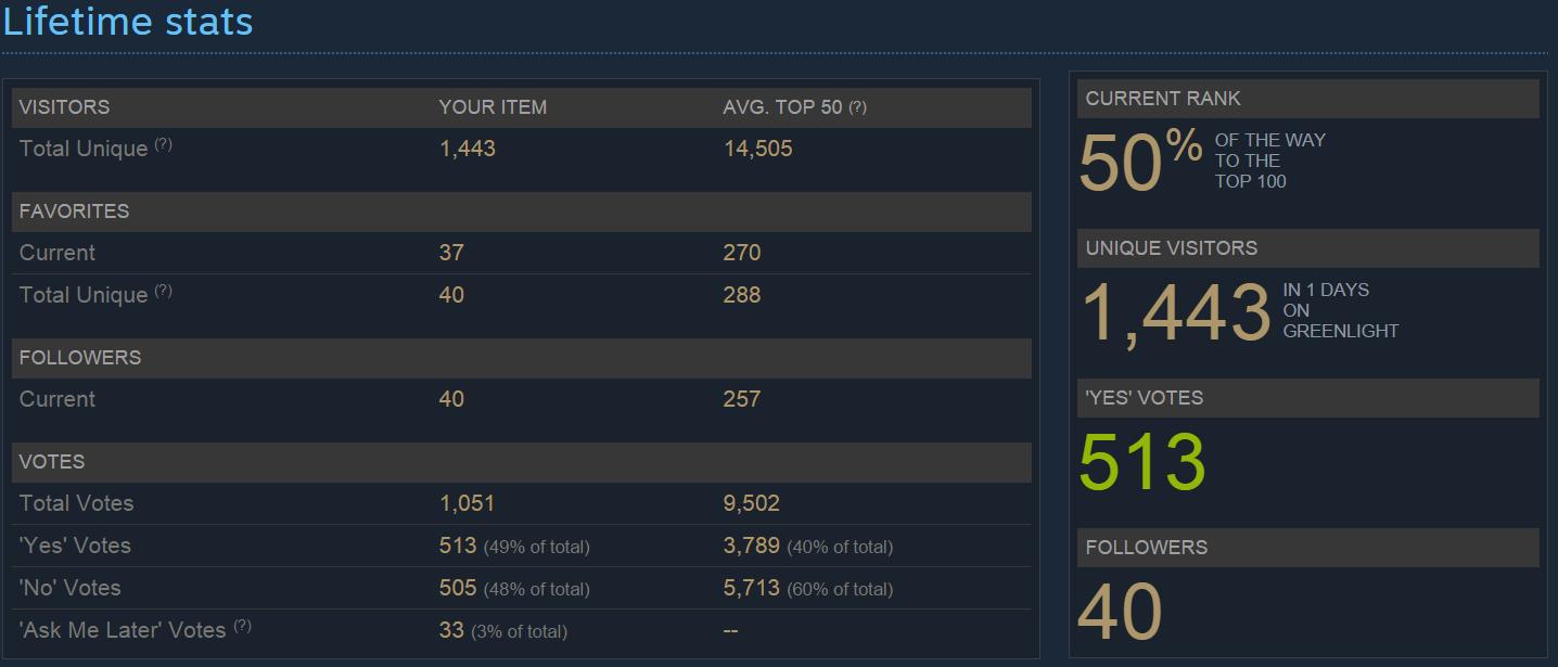 greenlight day1 stats