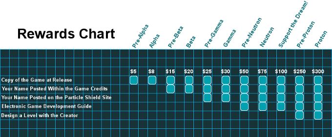 Rewards Chart Kickstarter