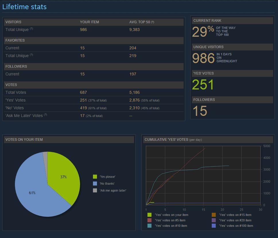 Steam stats 280116 01 58