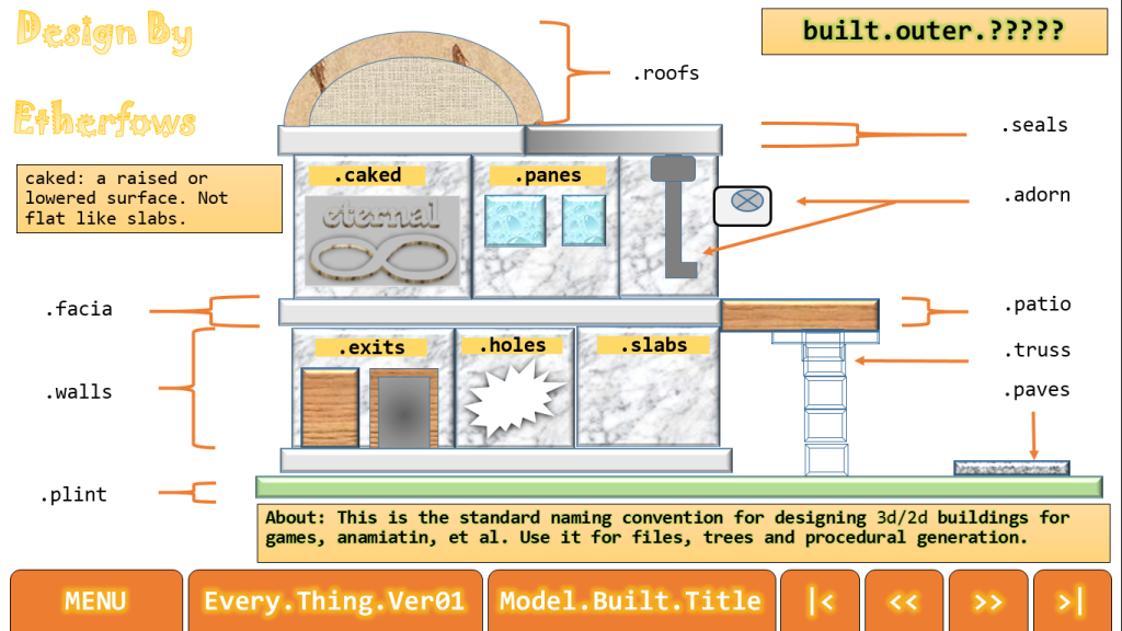 build outer infos title