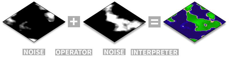 Opus combines noise algorithms.