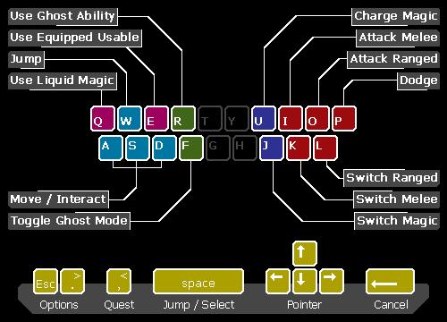 Control Scheme 2