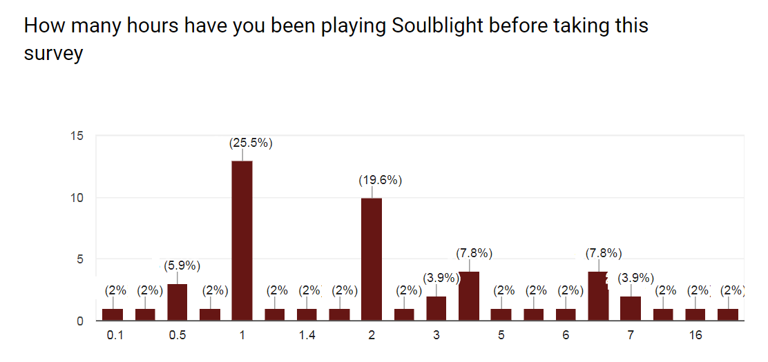 Soulblight Beta test Time