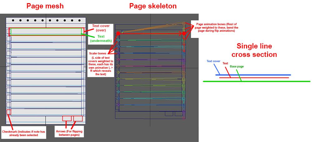 Page diagram