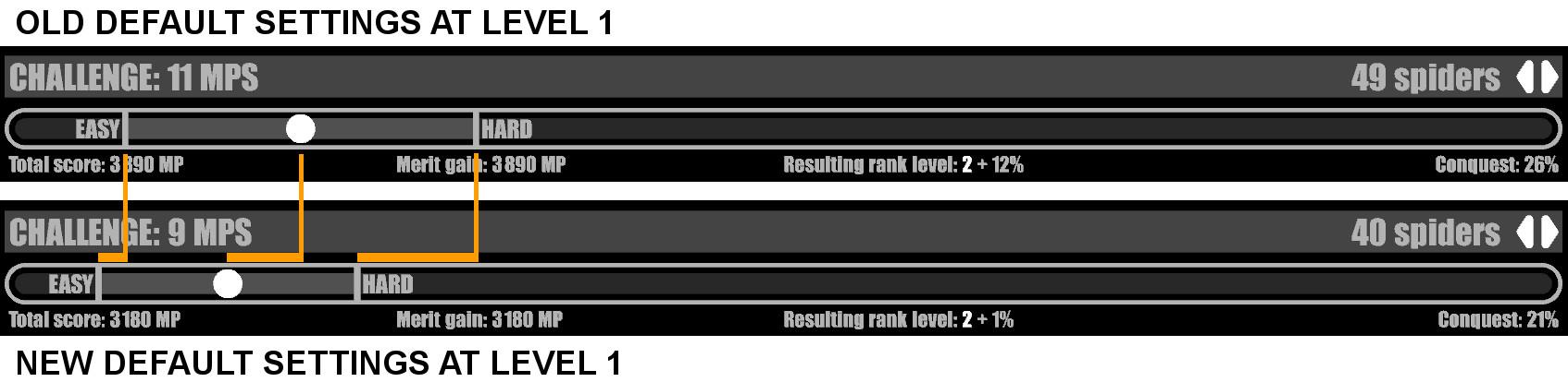 difficulty comparison