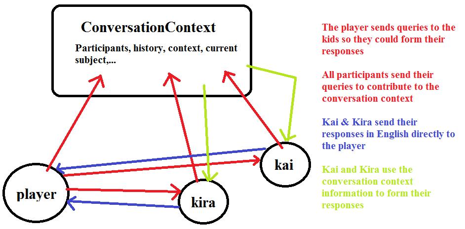 ConversationContext