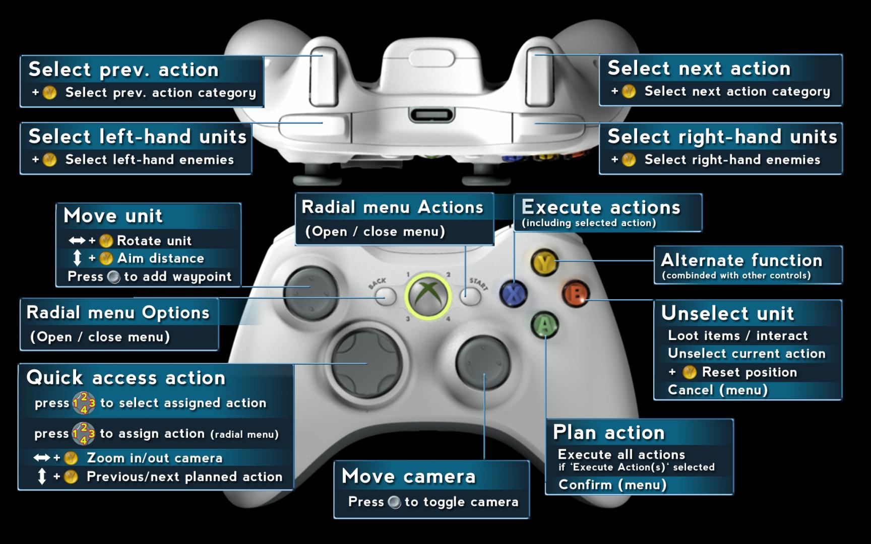 Gamepad Scheme