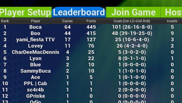 stats leaderboard alpha