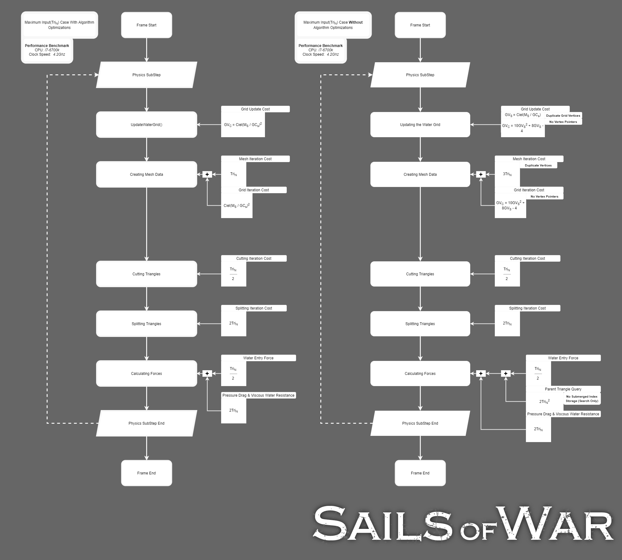 Buoyancy Algorithm Iteration