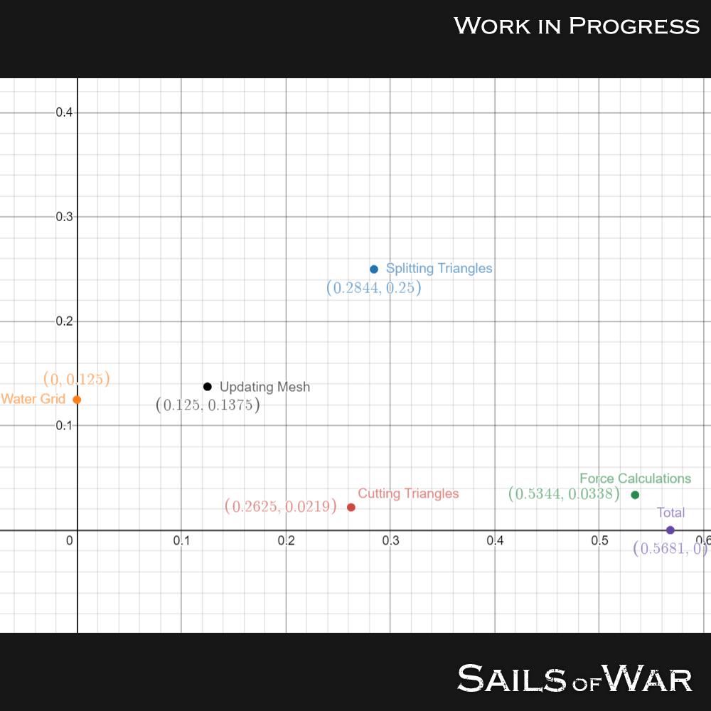 Optimized Buoyancy Graph