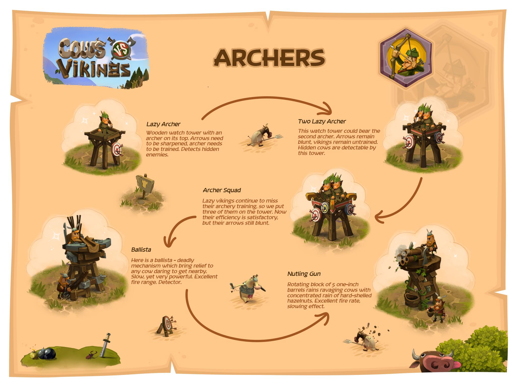 Archer evolution