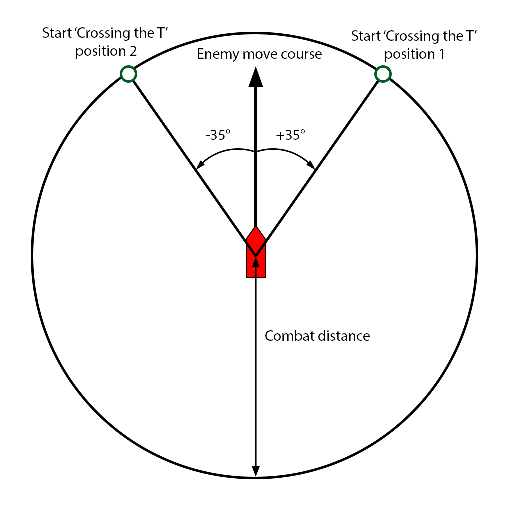 Crossing T positions