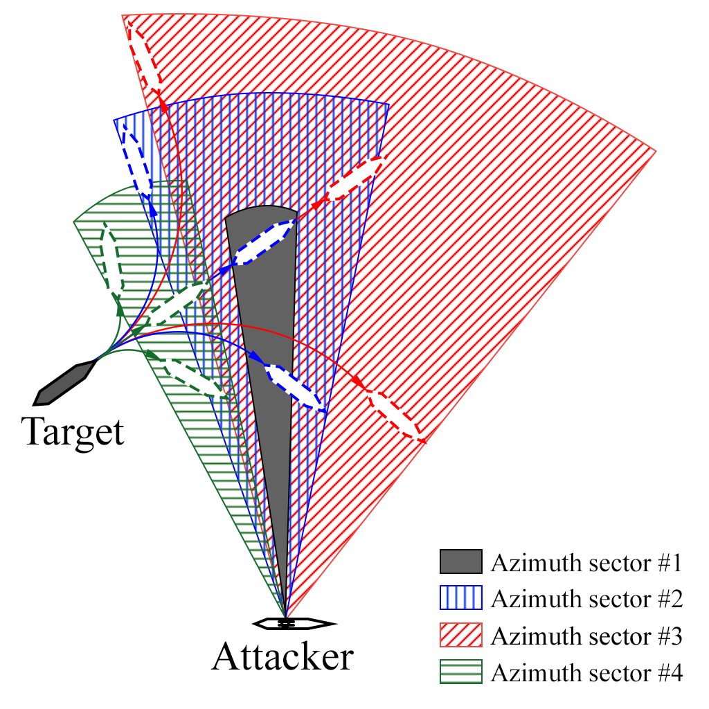aiming sectors 1
