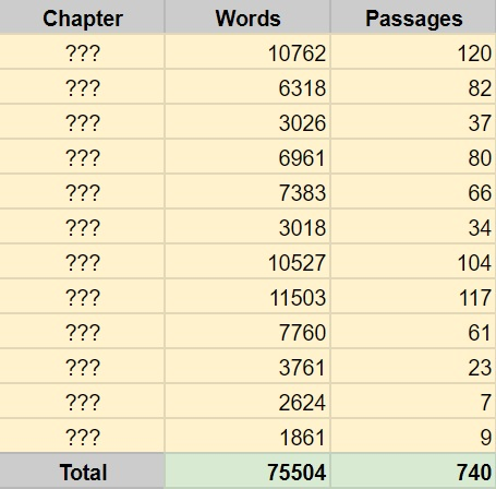 Chapters Stats