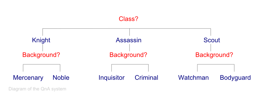 QnA system diagram
