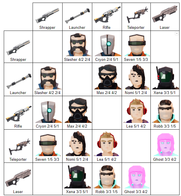 Weapons chart