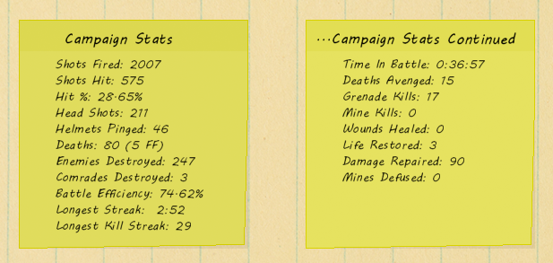 There Will Be Ink - Expanded Campaign Stats