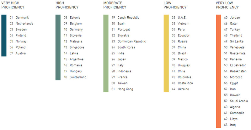 Countries by their proficiency in the English language (source: https://www.andovar-game-localization.com/what-languages/)
