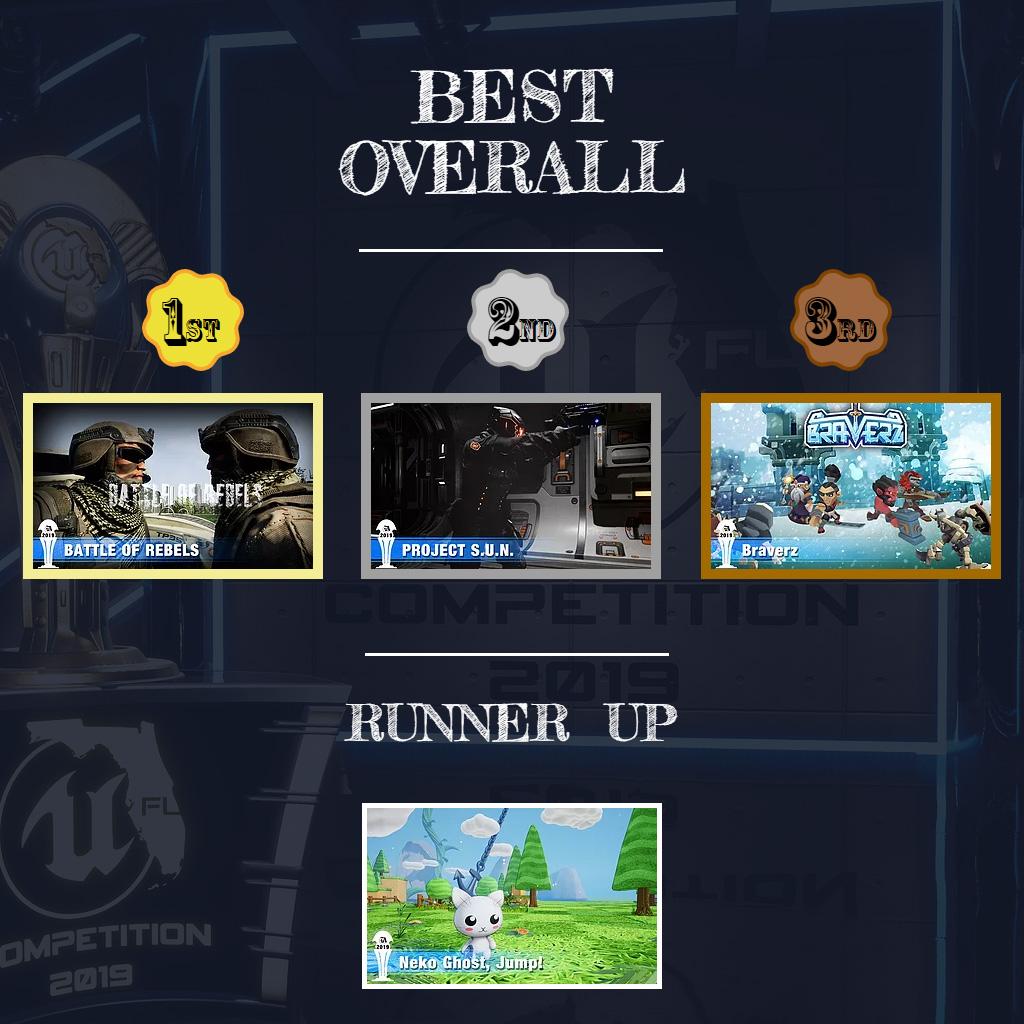 RunnerUp BestOverall