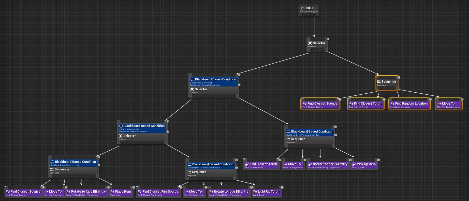 Torch Bot Behaviour Tree
