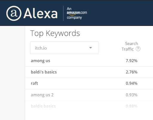 Alexa Keywords
