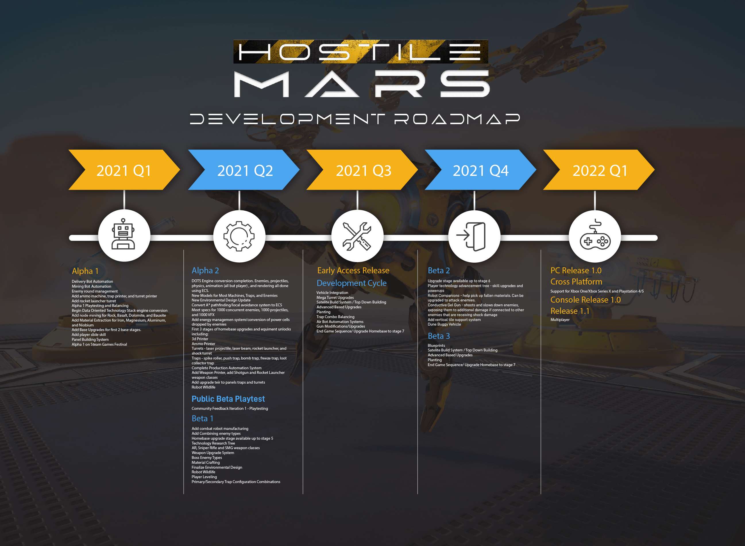 Hostile Mars Development Roadmap