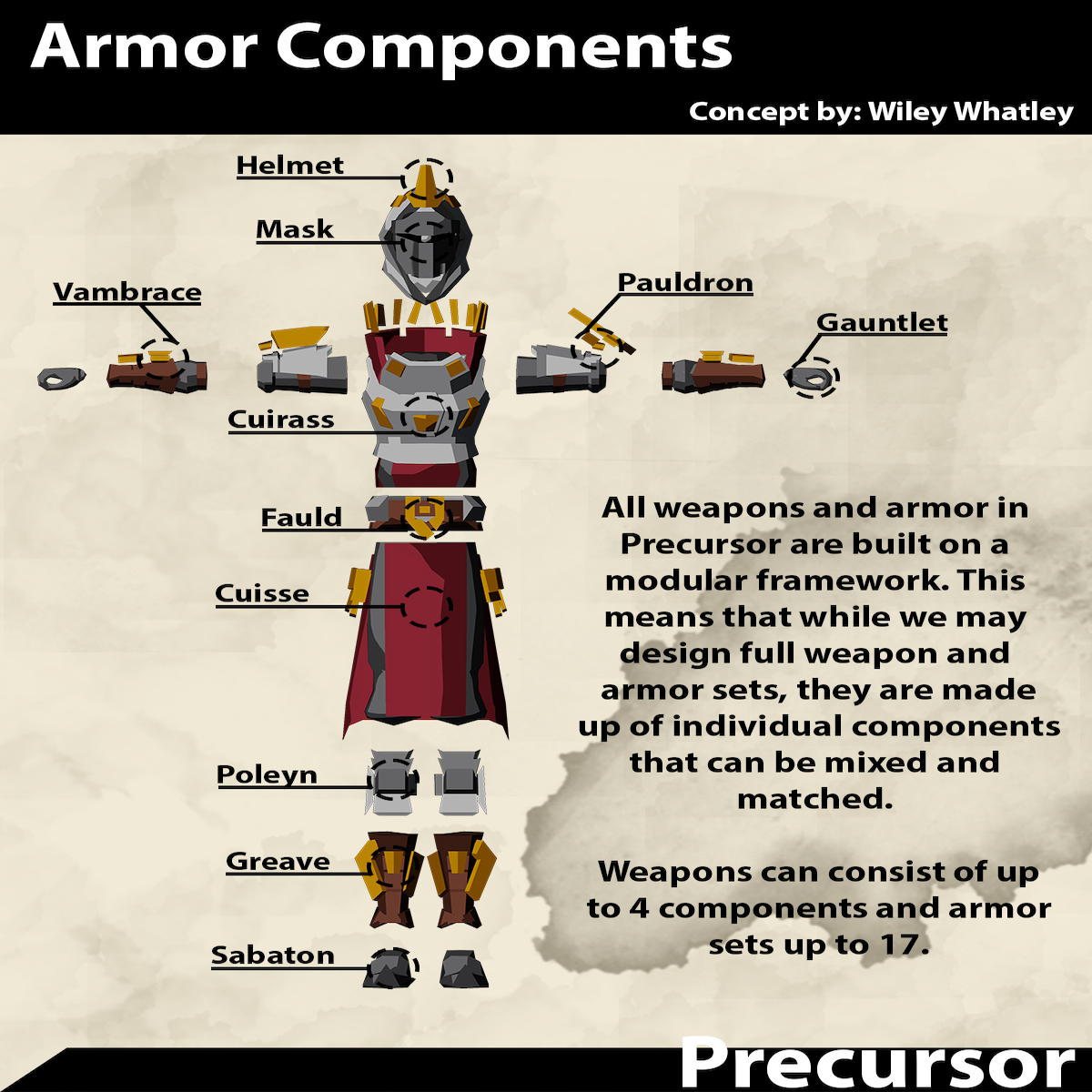 armor components