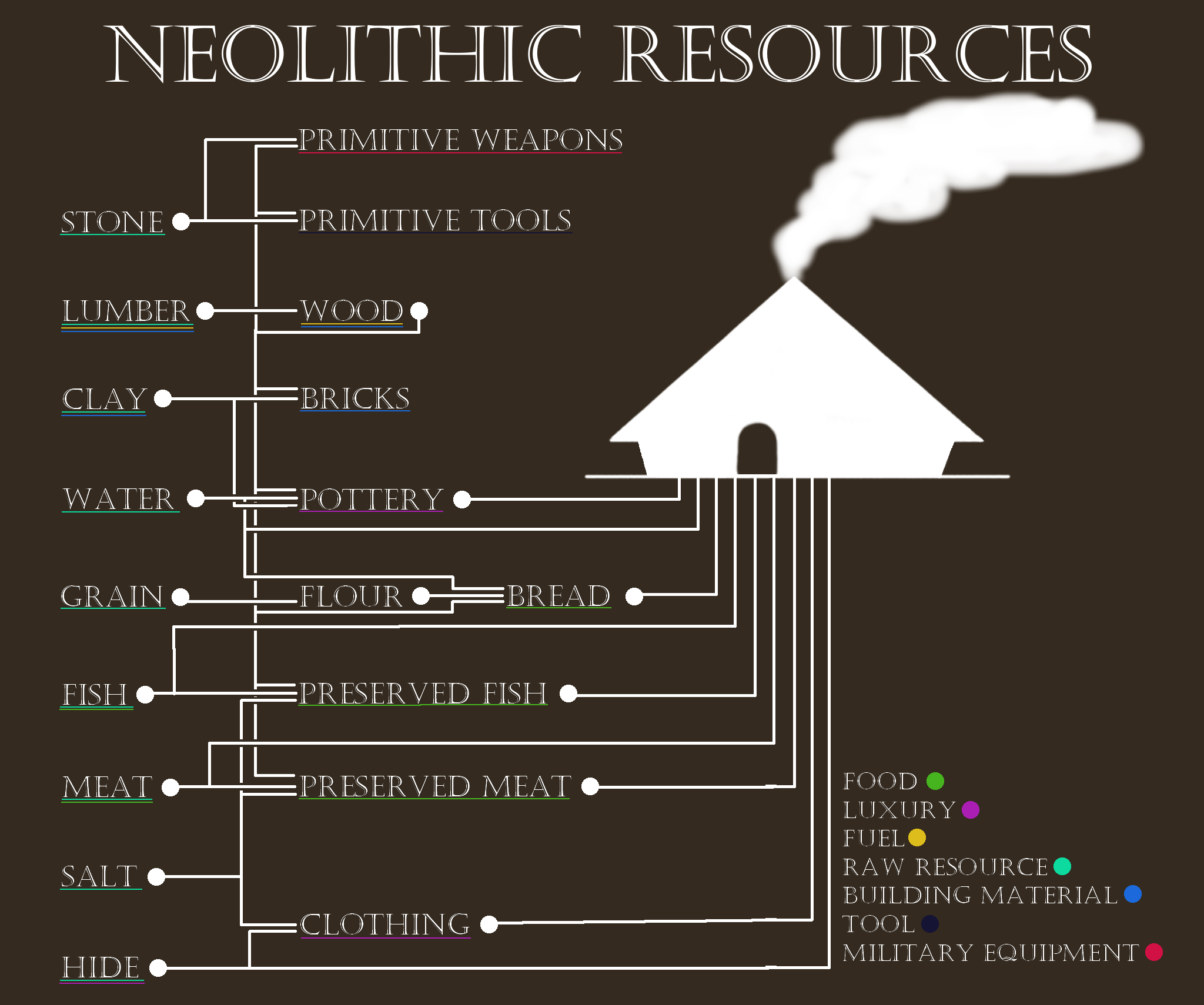 neolithic resources